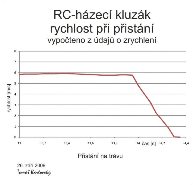 RCHpristanis